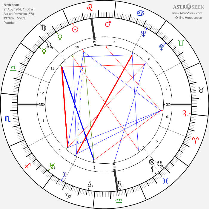Léo Joannon - Astrology Natal Birth Chart