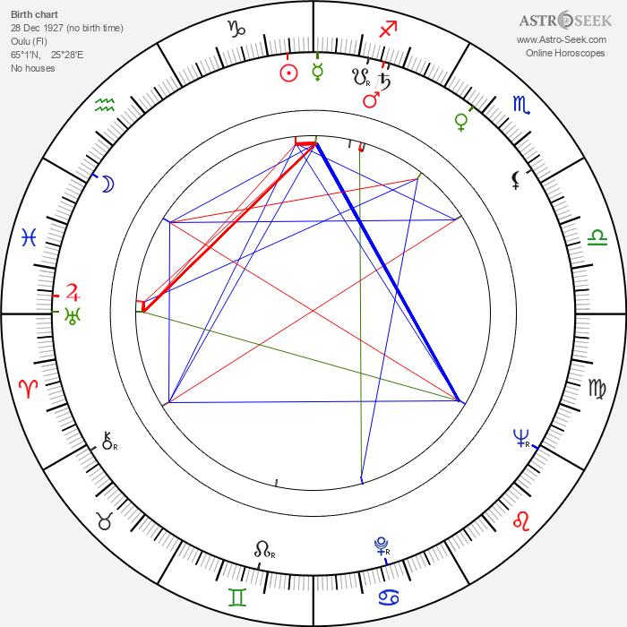 Leo Lastumäki - Astrology Natal Birth Chart