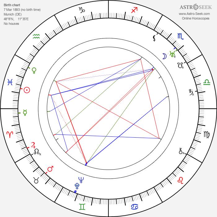 Leo Leux - Astrology Natal Birth Chart