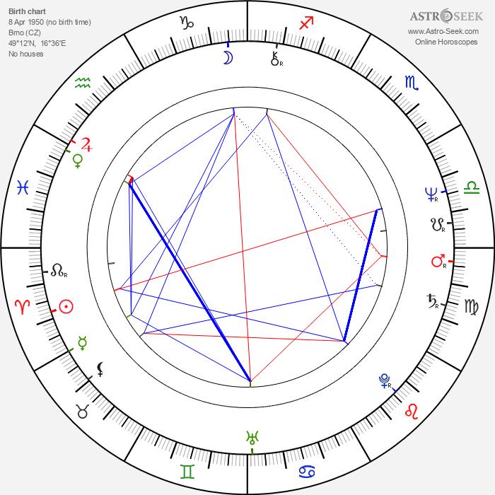 Leo Marian Vodička - Astrology Natal Birth Chart