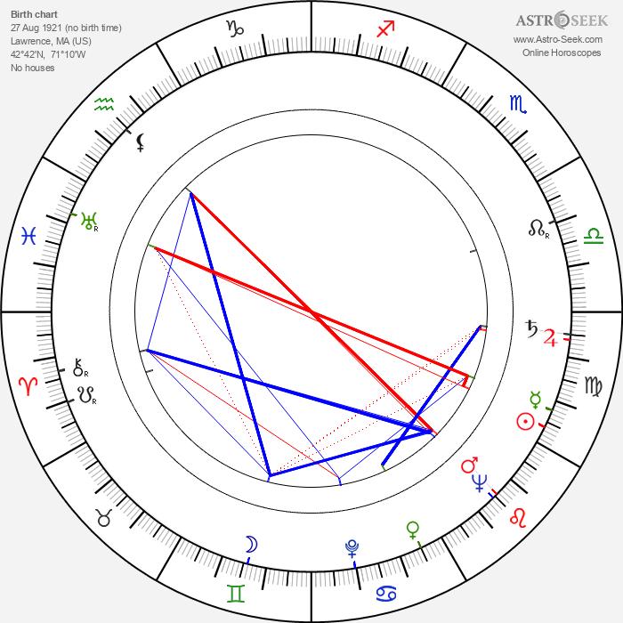 Leo Penn - Astrology Natal Birth Chart