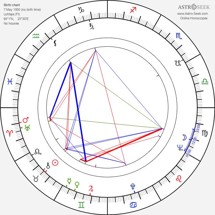 Leo Pentti - Astrology Natal Birth Chart