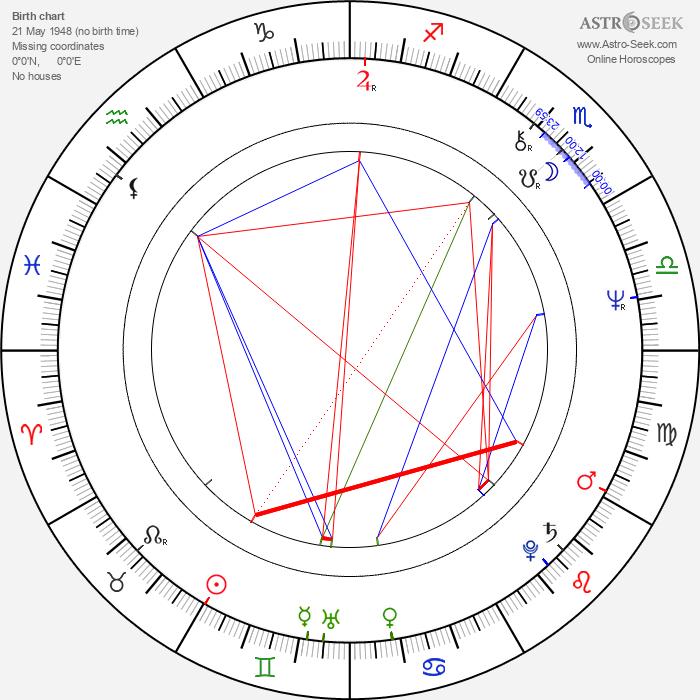 Leo Sayer - Astrology Natal Birth Chart