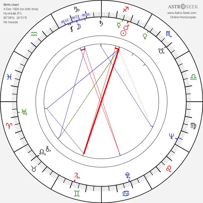 Leo Stålhammar - Astrology Natal Birth Chart