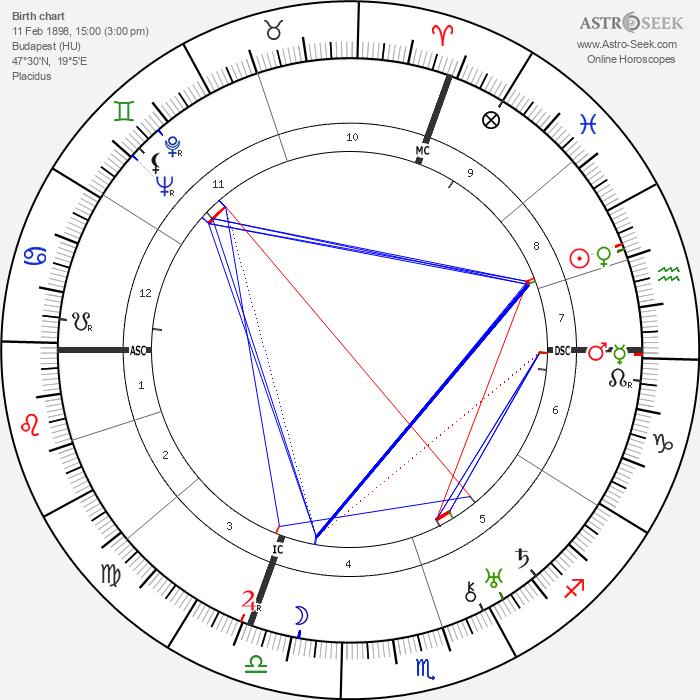 Leo Szilard - Astrology Natal Birth Chart
