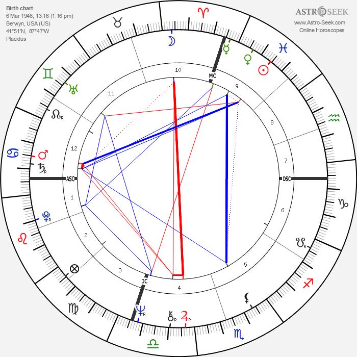 Leo Tallarico - Astrology Natal Birth Chart