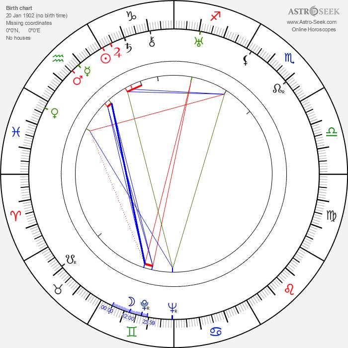 Leon Ames - Astrology Natal Birth Chart