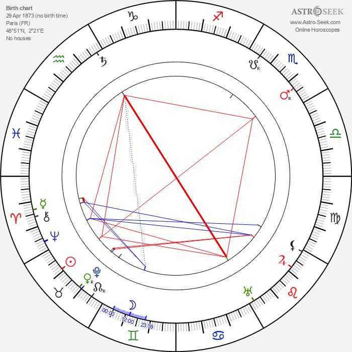 Léon Arvel - Astrology Natal Birth Chart