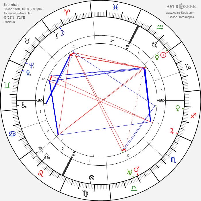 Léon Azéma - Astrology Natal Birth Chart
