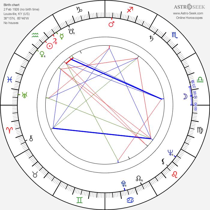 Leon Bibb - Astrology Natal Birth Chart