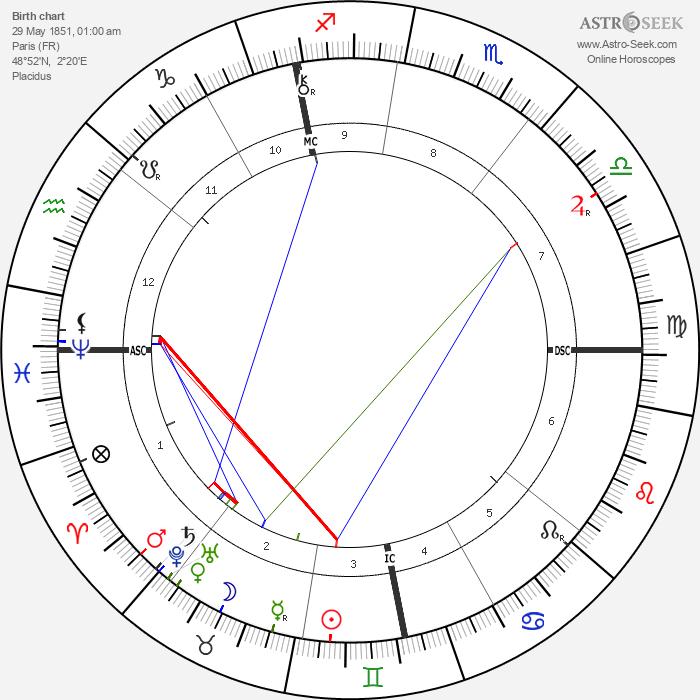 Léon Bourgeois - Astrology Natal Birth Chart