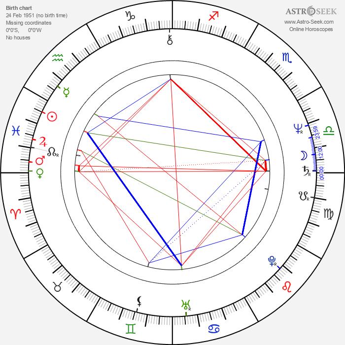 Leon Charewicz - Astrology Natal Birth Chart