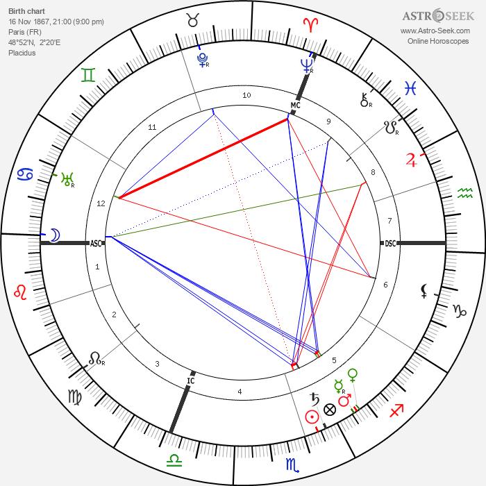 Léon Daudet - Astrology Natal Birth Chart