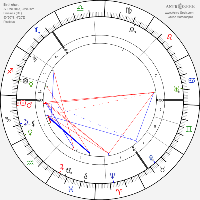 Leon Delacroix - Astrology Natal Birth Chart