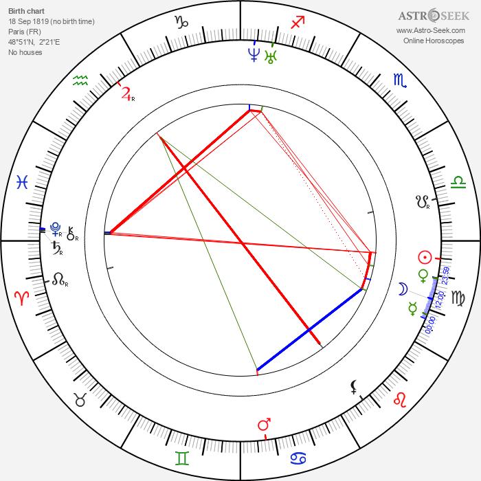 Léon Foucault - Astrology Natal Birth Chart