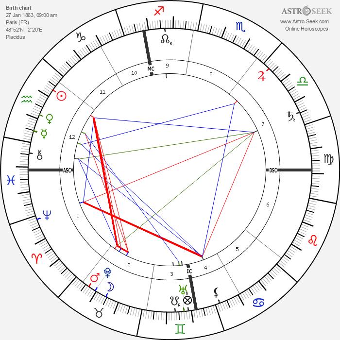 Léon Frapié - Astrology Natal Birth Chart