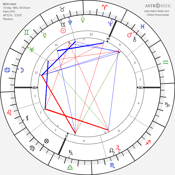 Leon Gaumont - Astrology Natal Birth Chart