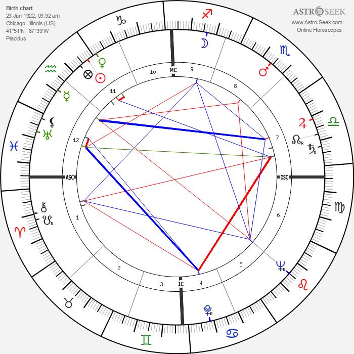 Leon Golub - Astrology Natal Birth Chart