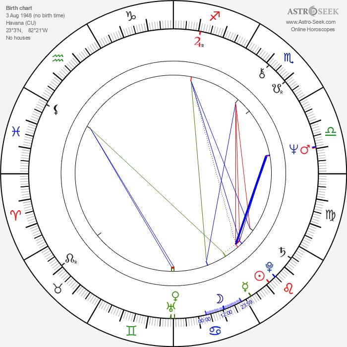 Leon Ichaso - Astrology Natal Birth Chart