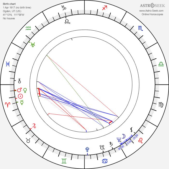 Leon Janney - Astrology Natal Birth Chart