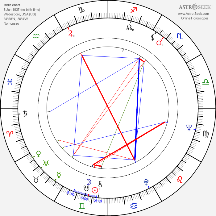 Leon Levine - Astrology Natal Birth Chart