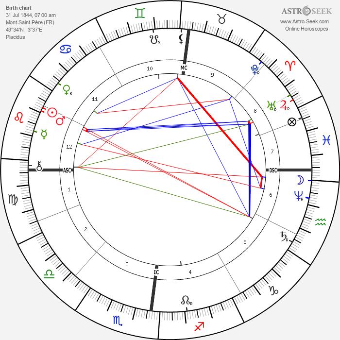 Leon Lhermitte - Astrology Natal Birth Chart