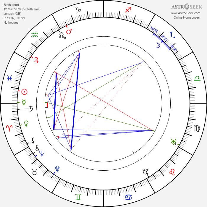 Leon M. Lion - Astrology Natal Birth Chart