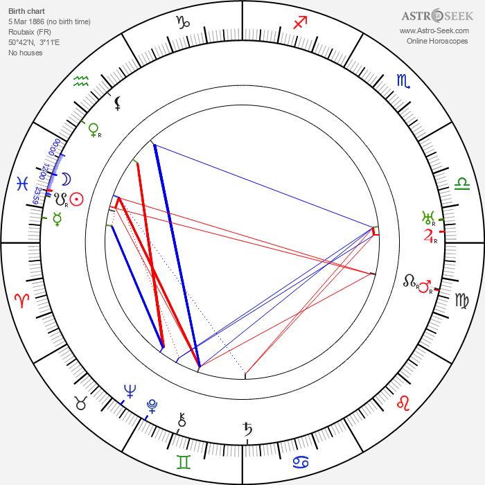 Léon Mathot - Astrology Natal Birth Chart