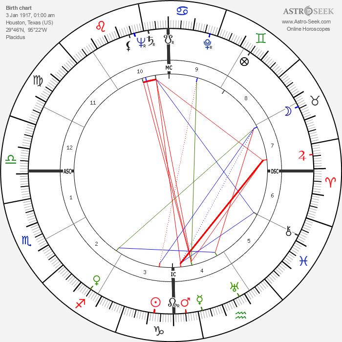 Leon McAuliffe - Astrology Natal Birth Chart
