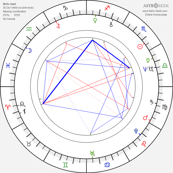 Leon Rippy - Astrology Natal Birth Chart