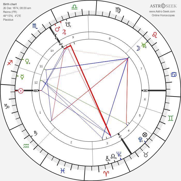 Leon Rothier - Astrology Natal Birth Chart