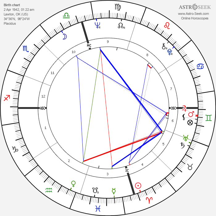 Leon Russell - Astrology Natal Birth Chart