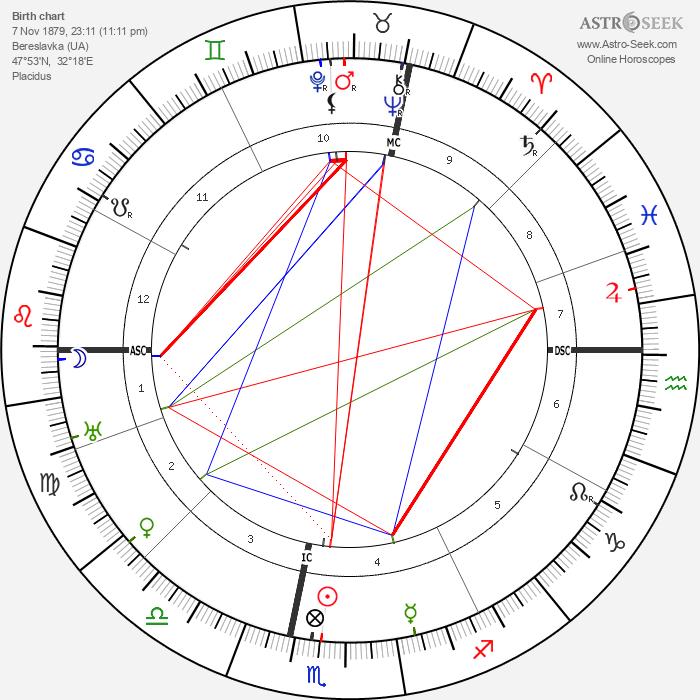 Leon Trotsky - Astrology Natal Birth Chart