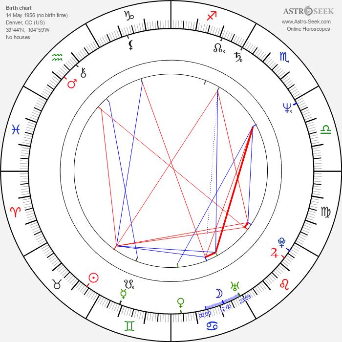 Leon White - Astrology Natal Birth Chart