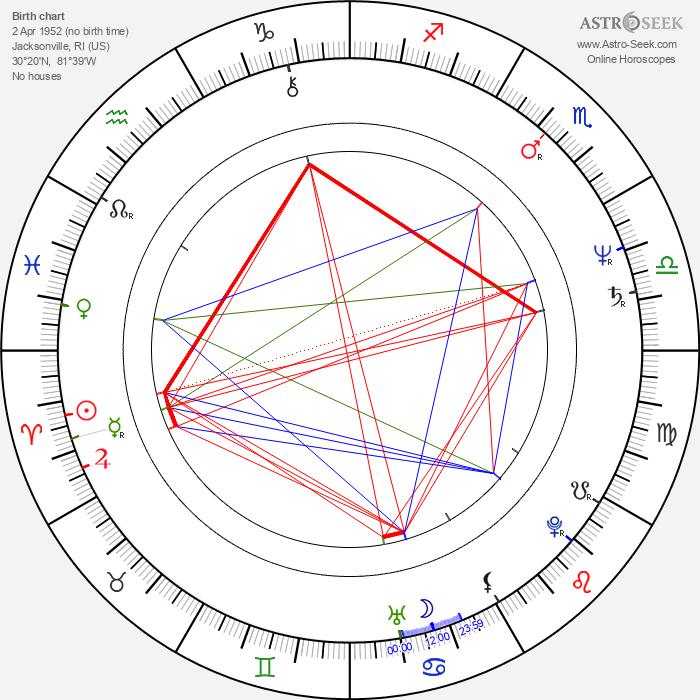 Leon Wilkeson - Astrology Natal Birth Chart