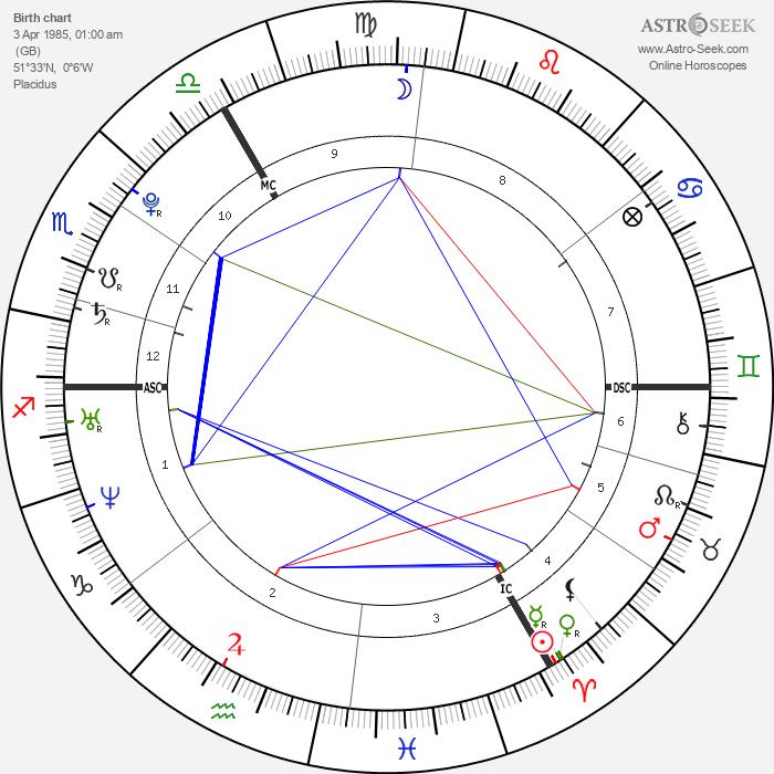 Leona Lewis - Astrology Natal Birth Chart