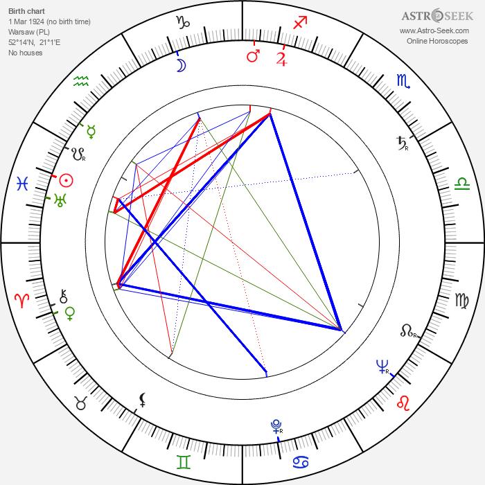 Leonard Andrzejewski - Astrology Natal Birth Chart