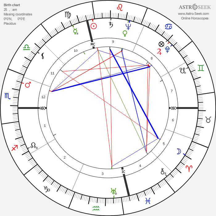 Leonard Bernstein - Astrology Natal Birth Chart