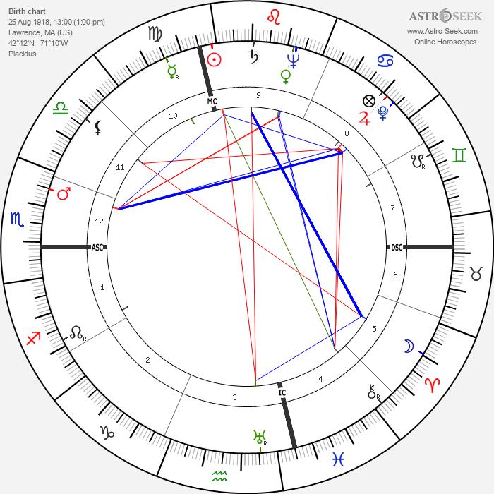Leonard Bernstein - Astrology Natal Birth Chart
