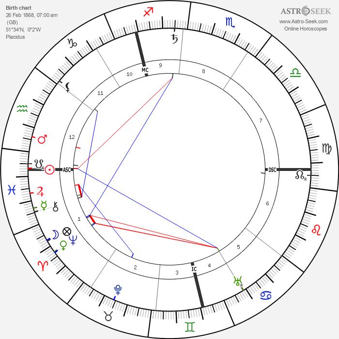 Leonard Borwick - Astrology Natal Birth Chart