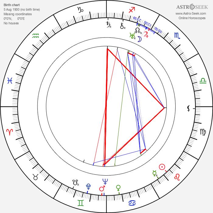 Leonard Buczkowski - Astrology Natal Birth Chart