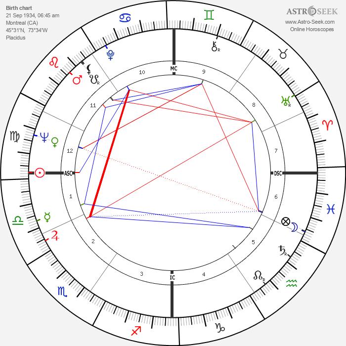 Leonard Cohen - Astrology Natal Birth Chart