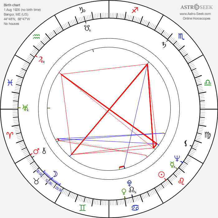 Leonard Horn - Astrology Natal Birth Chart