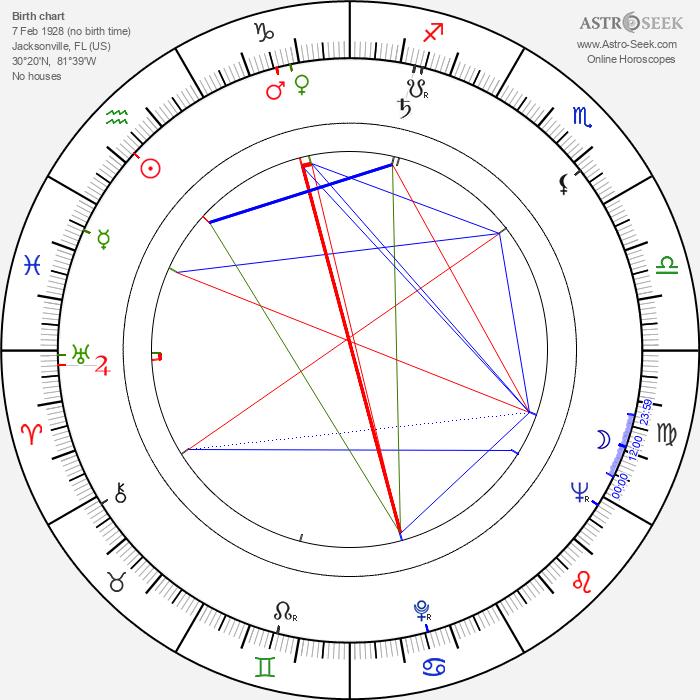 Leonard Jackson - Astrology Natal Birth Chart