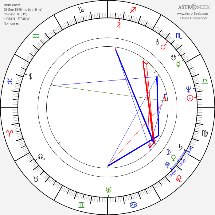 Leonard Kelly-Young - Astrology Natal Birth Chart