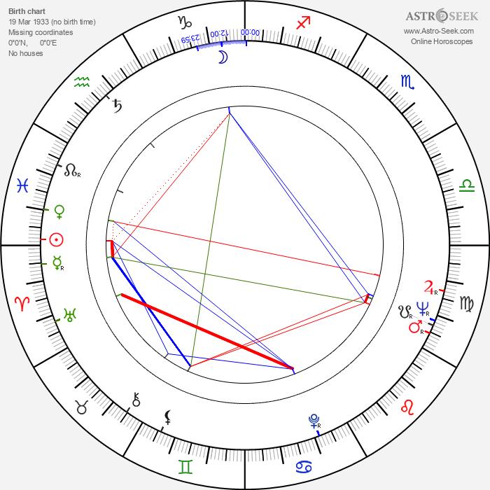Leonard Lauder - Astrology Natal Birth Chart