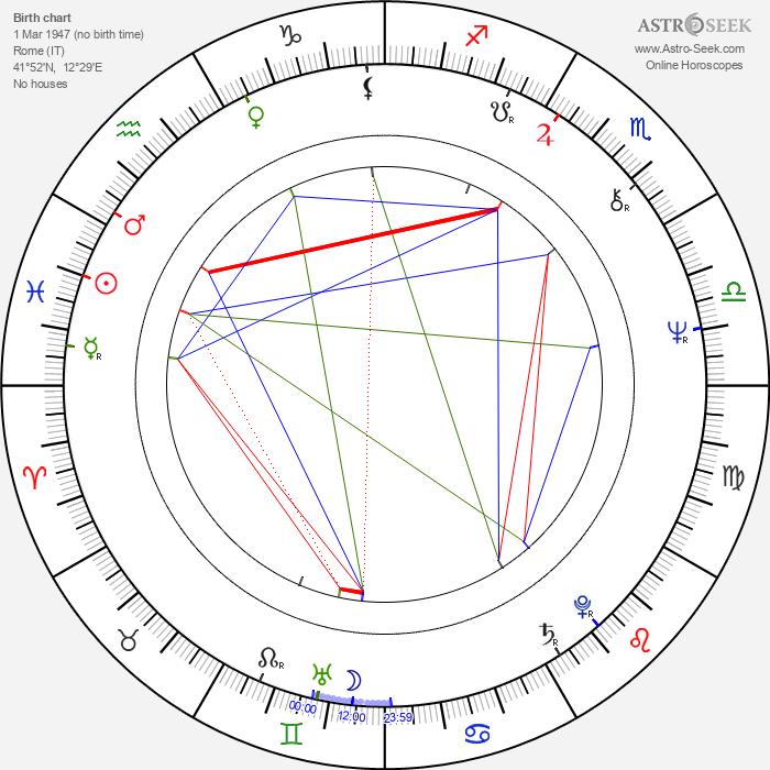 Leonard Mann - Astrology Natal Birth Chart