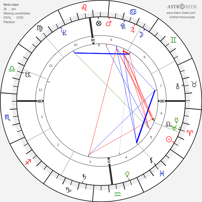 Leonard Nimoy - Astrology Natal Birth Chart