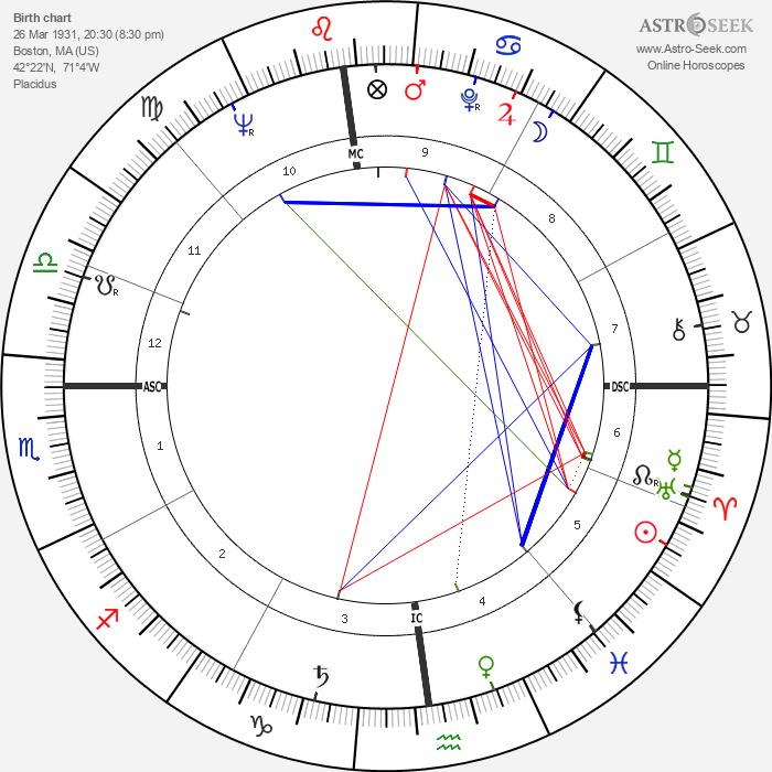 Leonard Nimoy - Astrology Natal Birth Chart