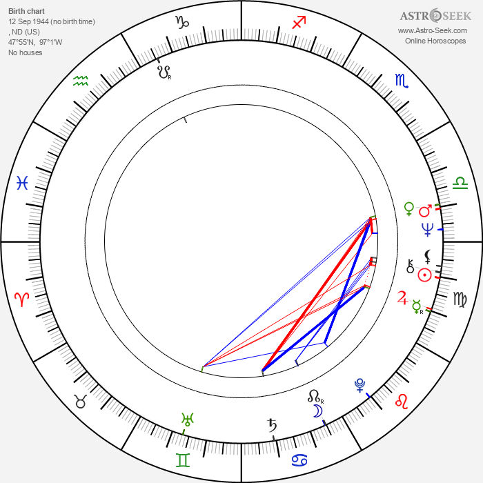 Leonard Peltier - Astrology Natal Birth Chart